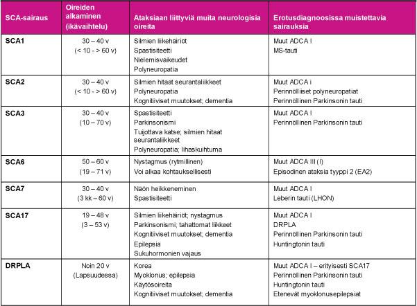 Kaikissa PolyQ-ataksioissa todetaan pikkuaivoataksia, kuten kaikissa SCA-sairauksissa.