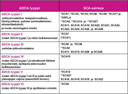 SCA-sairaudet ryhmitetään ADCA-tyyppeihin roomalaisiin lukuihin I – VI.